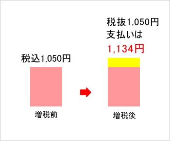 税込1,050円の商品が税抜1,050円になり、それに8%の消費税がかかると1,134円